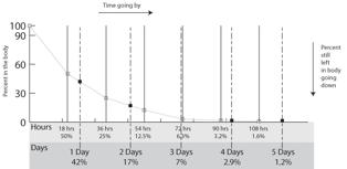 Ivermectin: calculating a dose